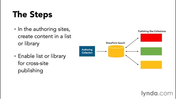 Understanding cross-site publishing: Publishing Sites with SharePoint 2013
