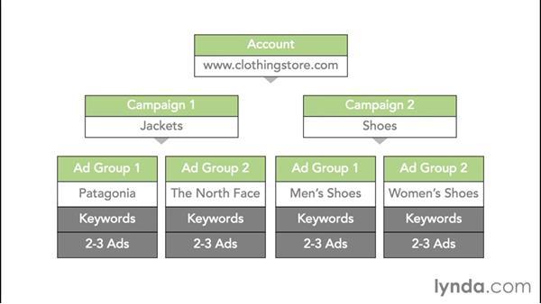 Understanding the AdWords structure: Google AdWords Essential Training