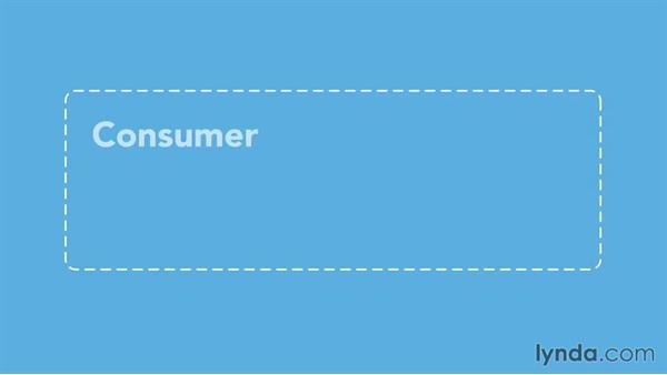 What is consumer behavior?: Understanding Consumer Behavior