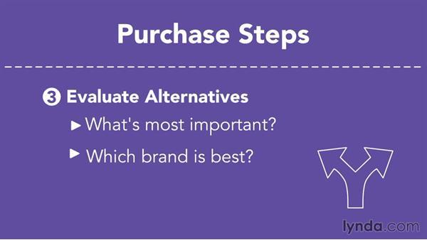 How consumers buy: Understanding Consumer Behavior
