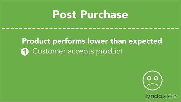 What happens after the purchase: Understanding Consumer Behavior