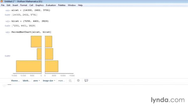 Creating a paired bar chart: Mathematica 10 Essential Training