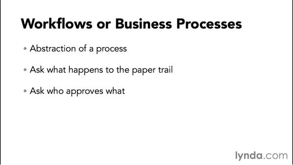 What is a workflow?: Creating Quick No-Code SharePoint Business Solutions with Composites