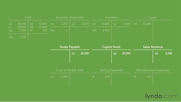 Computing account balances: Bookkeeping