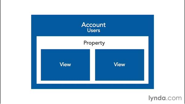 An overview of accounts: Google Analytics Essential Training
