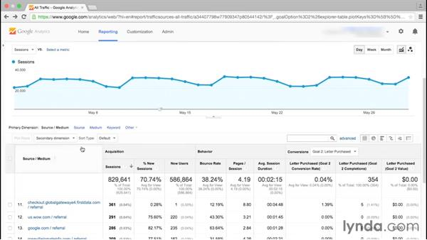 Viewing the All Traffic report by source and medium: Google Analytics Essential Training
