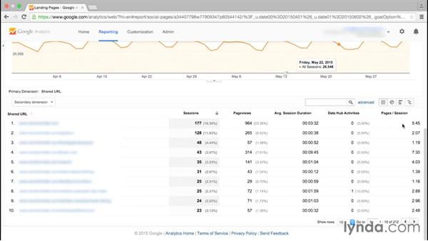 Tracking shared content with the Landing Pages report: Google Analytics Essential Training