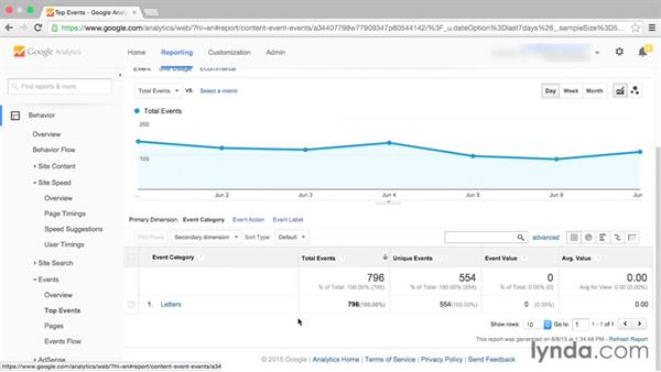 Reviewing event reports: Google Analytics Essential Training