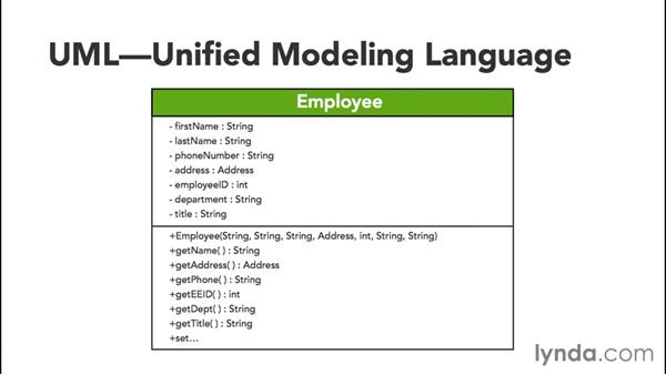 Diagramming with UML: Java Essential Training for Students