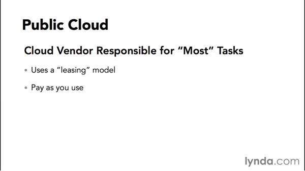 Fundamentals of cloud computing: Understanding Microsoft Azure Core Functionalities