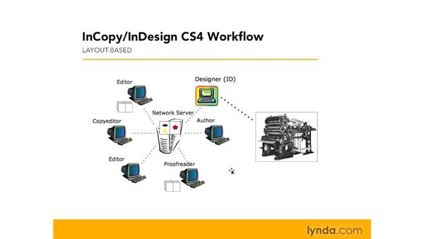 Layout workflow overview: InCopy CS4 and InDesign CS4 Workflow Essential Training