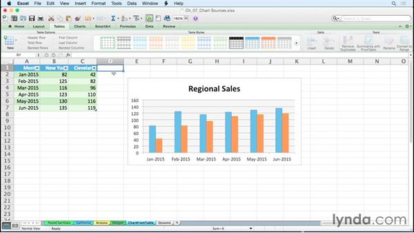 Adding new data to a chart using a table: Excel for Mac 2011: Charts in Depth