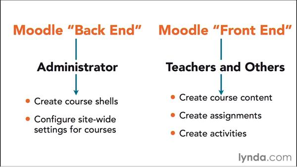 The role of the administrator: Moodle Administration Essential Training