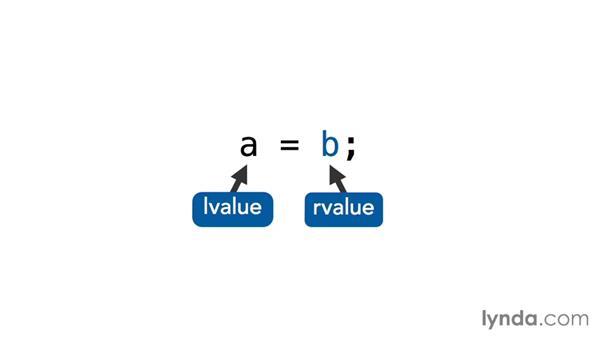 Understanding lvalues and rvalues: C++ Move Semantics
