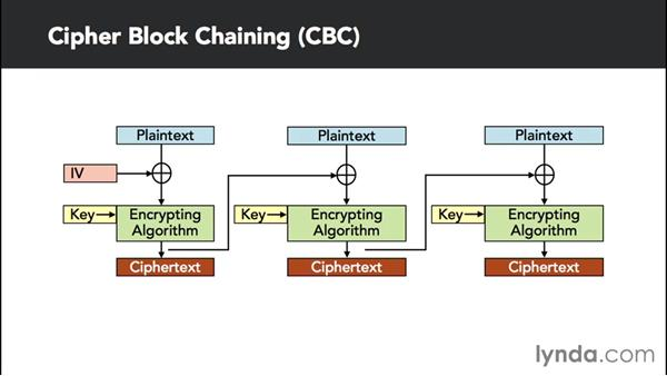 Dissecting block and stream ciphers: Essentials of Cryptography and Network Security