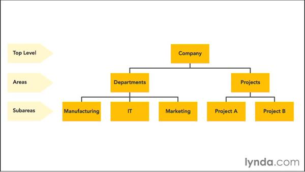 Creating a PMIS team site: Managing Projects with SharePoint 2013