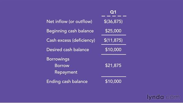 Financing: Budgeting