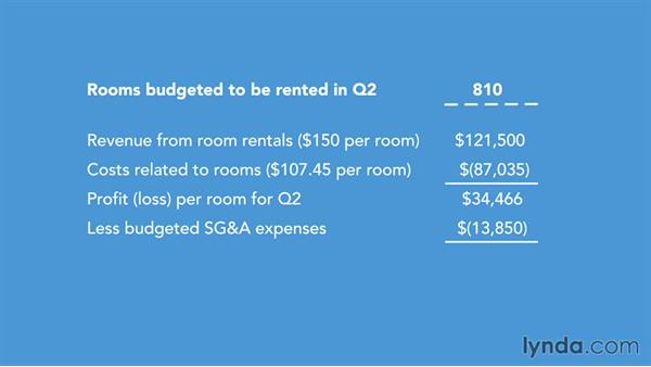Weakness with static budgeting: Budgeting