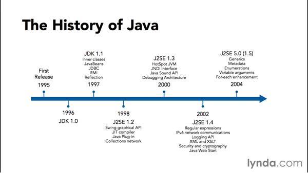 The history of Java: Java Essential Training