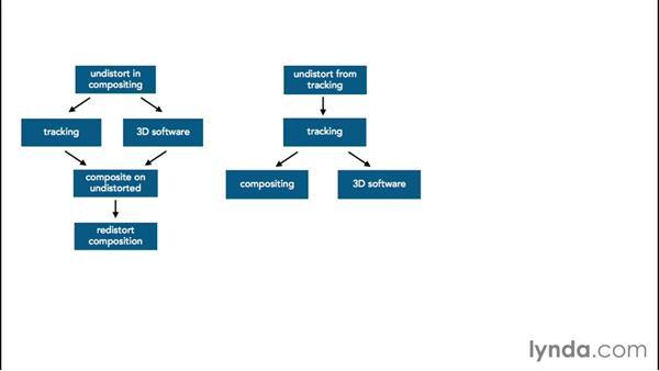 Distortion workflows: SynthEyes Essential Training