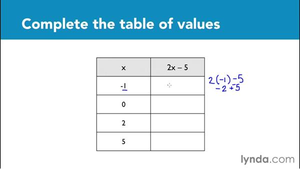 Evaluating expressions using a table of values: Foundations of Algebra: Pre-Algebra