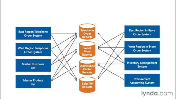 Reviewing BI/DW history: Transitioning from Data Warehousing to Big Data