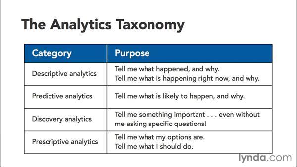 Understanding today's analytics