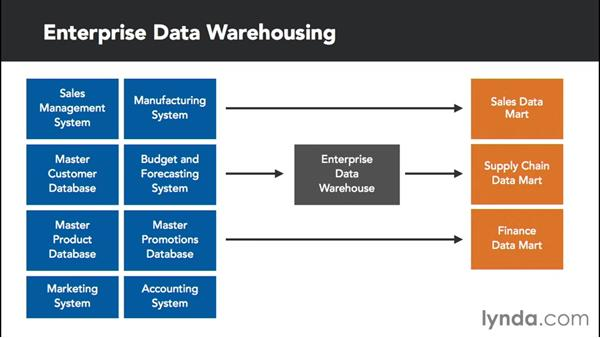 Confronting data-mart fragmentation problems: Transitioning from Data Warehousing to Big Data