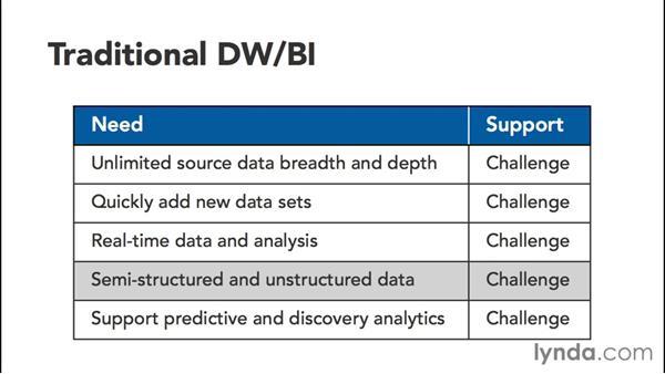 Addressing the analytics gap: Transitioning from Data Warehousing to Big Data