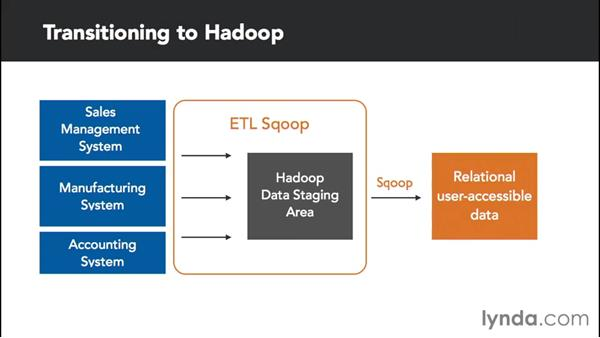 Building your roadmap: Transitioning from Data Warehousing to Big Data