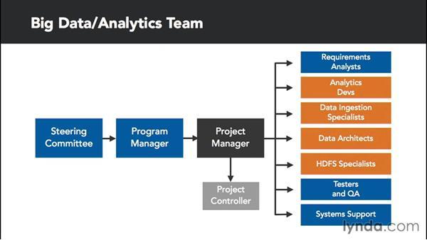 Assembling your development team: Transitioning from Data Warehousing to Big Data