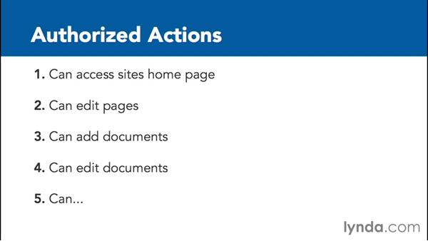 Authorization: SharePoint 2013 Security for Users