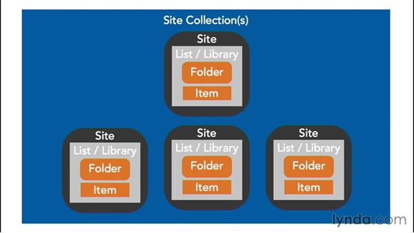 Site collection boundaries: SharePoint 2013 Security for Users