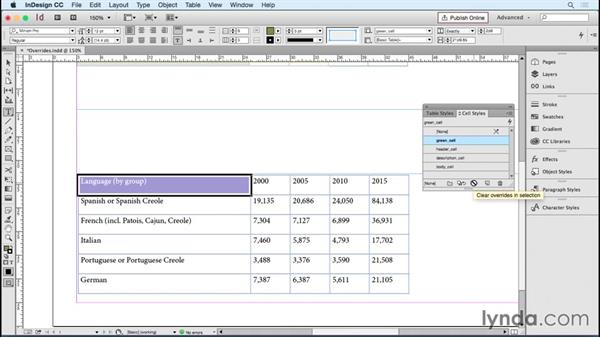 Working with cell style overrides: InDesign Tables in Depth