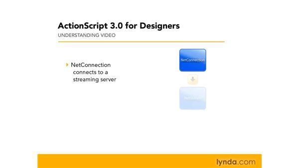 Understanding video: ActionScript 3.0 in Flash CS4 Professional for Designers