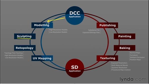 Substance Designer workflow: Up and Running with Substance Designer
