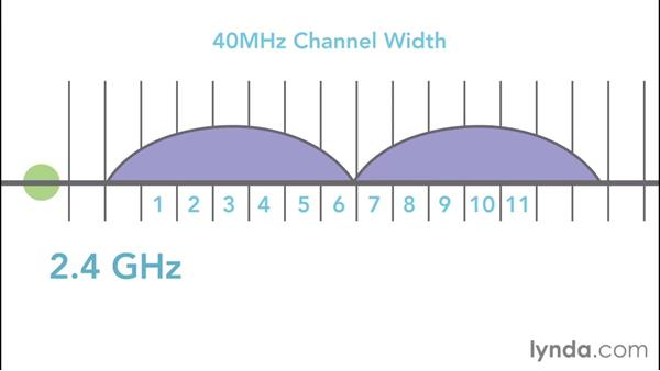 Selecting channel and bandwidth: Extending and Optimizing a Wi-Fi Network for Small Businesses