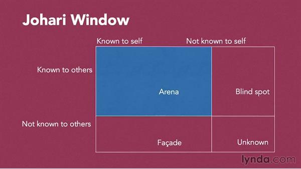 Being aware of your blind spot: Teamwork Fundamentals