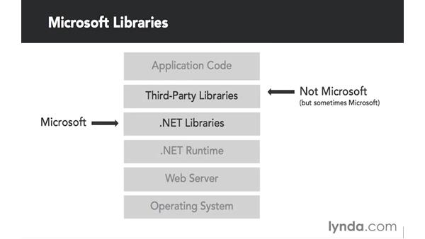 The building blocks of an ASP.NET 5 application: Up and Running with ASP.NET 5