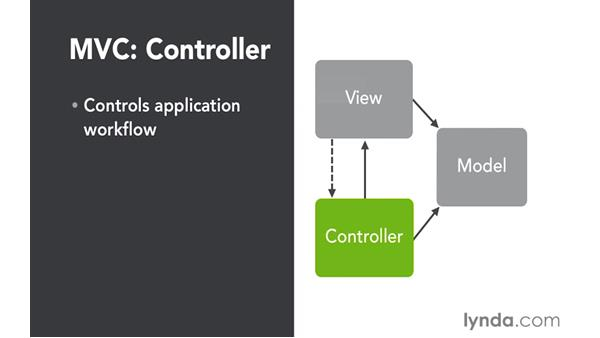 Understanding the MVC pattern: Up and Running with ASP.NET 5