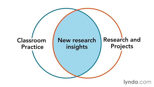 Bringing your research and projects into the classroom: Core Strategies for Teaching in Higher Ed