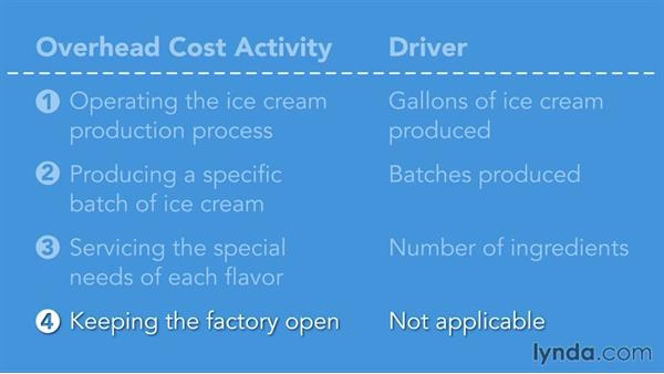 Identifying cost drivers: Managerial Accounting