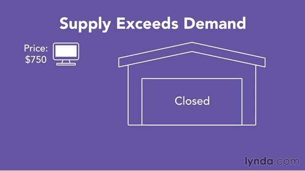 Supply and demand: Business Fundamentals