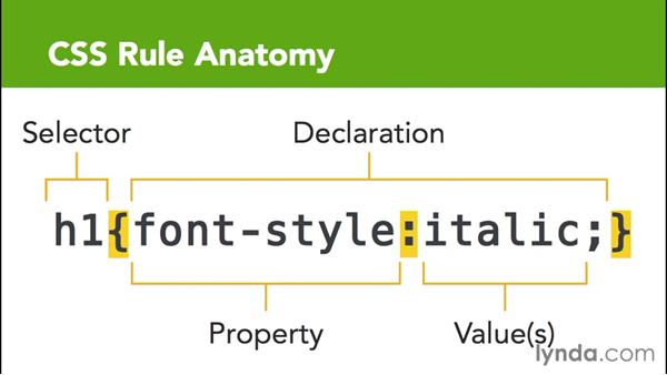 Taking a look at the basic anatomy of a CSS rule: CSS for EPUB