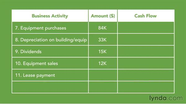 Practice categorizing cash flows: Running a Profitable Business: Understanding Cash Flow