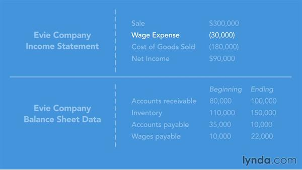 Using balance sheet and income statement data to deduce cash flows: Running a Profitable Business: Understanding Cash Flow