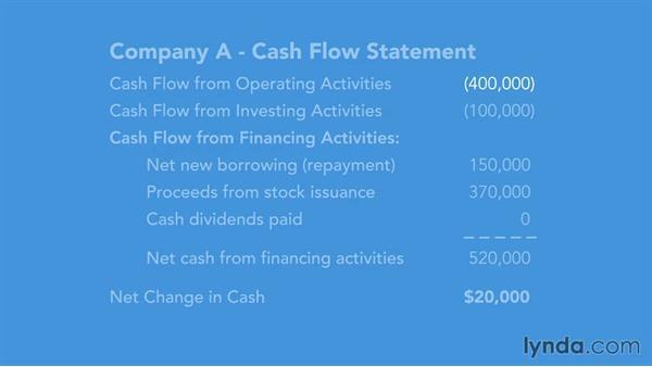 Company A: Help!: Running a Profitable Business: Understanding Cash Flow