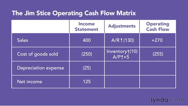 Using cash flow data to highlight important accounting assumptions: direct: Running a Profitable Business: Understanding Cash Flow