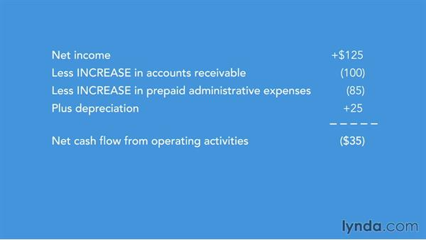 Operating cash flow data as an IPO reality check: Running a Profitable Business: Understanding Cash Flow