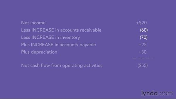 Operating cash flow problems from high growth: Running a Profitable Business: Understanding Cash Flow